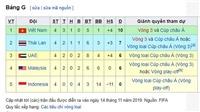 Bảng xếp hạng bảng G vòng loại World Cup 2022: Trực tiếp bóng đá Việt Nam đấu với Thái Lan