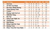 Kết quả bóng đá V-League 2020 vòng 9: Hà Nội hòa Đà Nẵng, dậm chân ở vị trí thứ 8
