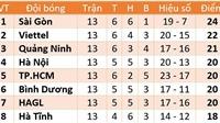 Cập nhật bảng xếp hạng, kết quả bóng đá V-League 2020 vòng 2 giai đoạn 2