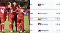 Việt Nam chính thức vượt Pháp, nắm giữ kỷ lục về chuỗi trận bất bại