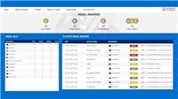 Bảng tổng sắp huy chương SEA Games  2019 (CẬP NHẬT)