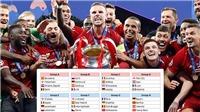 Trực tiếp bốc thăm Cúp C1: Bảng tử thần gồm những đội nào?