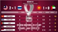 Bảng xếp hạng bảng G vòng loại World Cup 2022: Lịch thi đấu Việt Nam đấu với Thái Lan