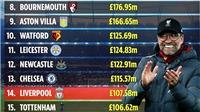 Liverpool chi tiêu khôn ngoan bậc nhất Ngoại hạng Anh, MU chỉ đốt tiền