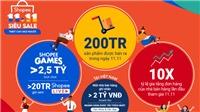 Shopee thúc đẩy nền kinh tế kỹ thuật số của khu vực thông qua sự kiện 11.11 Siêu Sale với hơn 200 triệu sản phẩm được bán ra trong ngày 11.11