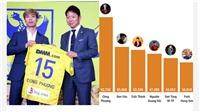 Công Phượng có ảnh hưởng nhất trên mạng xã hội ở Việt Nam