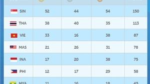 Ánh Viên sở hữu gần 1/5 tổng số HCV của đoàn thể thao Việt Nam tại SEA Games 28