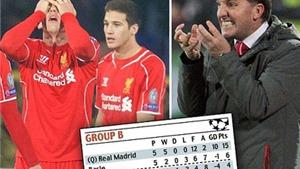 PHÁT HIỆN: 11 cầu thủ Liverpool thua 5 cầu thủ Ludogorets
