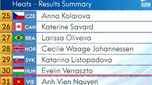 Giải bơi vô địch thế giới 2015: Ánh Viên chỉ còn cơ hội ở 400m hỗn hợp