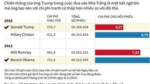SỰ THẬT: Tỷ phú Trump cực kỳ 'tằn tiện' tiền bạc cho mỗi phiếu bầu Tổng thống