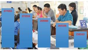 Hà Nội giảm hơn 4.300 biên chế công chức và viên chức trong năm 2019