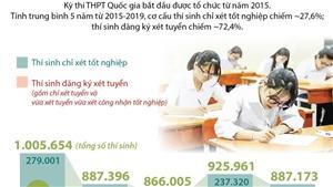 Thí sinh tham dự kỳ thi THPT Quốc gia 5 năm qua