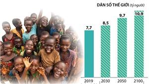 Dân số châu Phi cận Sahara tăng 99% vào năm 2050