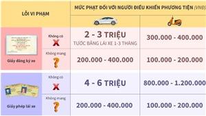 Thiếu giấy tờ xe khi tham gia giao thông bị xử phạt thế nào?