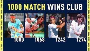 Hành trình tới chiến thắng thứ 1.000 của Nadal