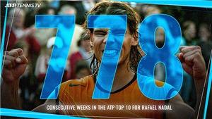 Rafael Nadal 15 năm liên tục góp mặt trong Top 10: Kỳ tích của Rafa
