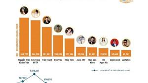 Hoa hậu Khánh Vân, phim 'Cây táo nở hoa' đều lọt Top 1 Trending mạng xã hội