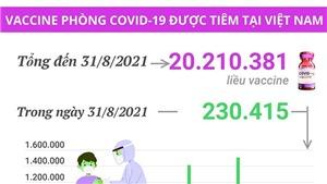 Hơn 20,2 triệu liều vaccine phòng Covid-19 đã được tiêm tại Việt Nam