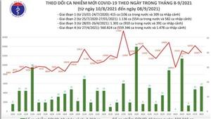 Thêm 12.680 ca mắc Covid-19, TP HCM và Bình Dương gần 10.500 ca