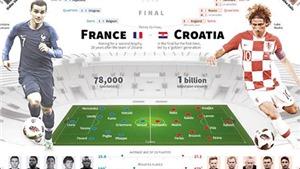 Soi kèo và trực tiếp Chung kết Pháp vs Croatia. Trực tiếp bế mạc World Cup 2018