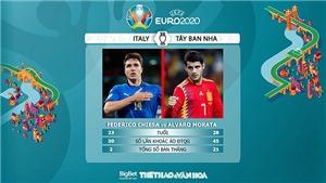 [CẬP NHẬT] Trực tiếp bóng đá VTV3: Ý vs Tây Ban Nha, bán kết EURO 2021