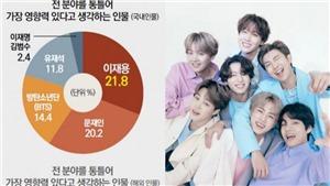 BTS đứng thứ 3 danh sách người có ảnh hưởng nhất tới sinh viên Hàn Quốc