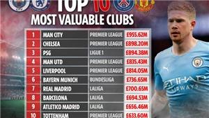 Top 10 CLB đắt giá nhất: Man City số 1, MU top 4, Ngoại hạng Anh áp đảo