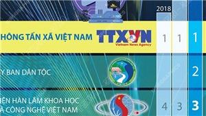 TTXVN lần thứ tư liên tiếp đứng đầu xếp hạng Vietnam ICT Index...
