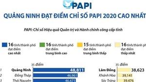 Quảng Ninh nâng cao chỉ số hiệu quả quản trị và hành chính công