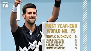 Djokovic kết thúc năm ở ngôi số 1 ATP:Sánh ngangSampras, và hơn thế nữa