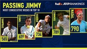 Bảng xếp hạng ATP tuần này: Nadal phá kỷ lục của Jimmy Connors