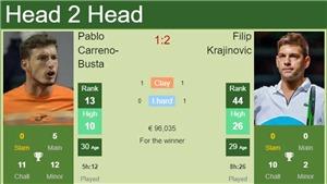 Kết quả tennis hôm nay. Pablo Carreno Busta vô địch Hamburg Open 2021