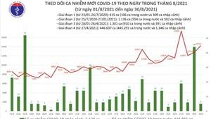 Tối 30/8 có 14.224 ca mắc Covid-19, tăng 1.467 ca so với hôm qua