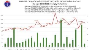 Ngày 6/9: Thêm 12.481 ca mắc Covid-19 riêng TP HCM là 7.122 ca