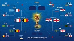 Lịch thi đấu Bán kết World Cup 2018. Trực tiếp VTV3, VTV3 HD