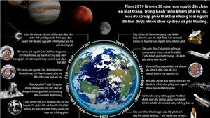 Những mốc lịch sử trong hành trình khám phá vũ trụ