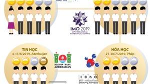 Thành tích của học sinh Việt Nam trong các kỳ thi Olympic quốc tế năm 2019