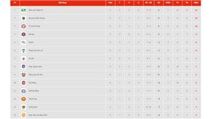 Bảng xếp hạng V-League 2020. Bảng xếp hạng VLeague vòng 7. Bóng đá Việt Nam