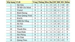 Bảng xếp hạng vòng 11 V-League 2020