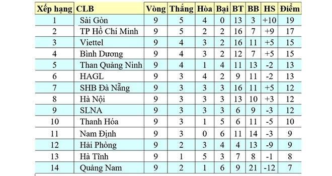 Bảng Xếp Hạng V League 2020 Bxh V League 2020 Bxh Bong đa Việt Nam Vong 10 Ttvh Online