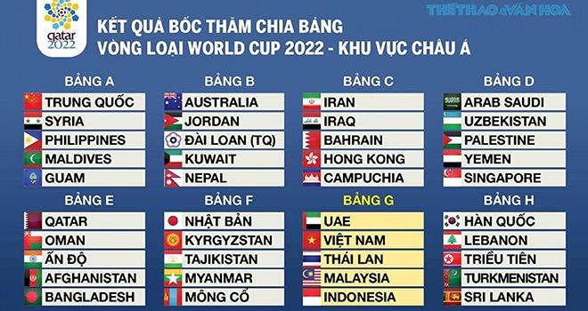 Bảng Xếp Hạng Bảng G Vong Loại World Cup 2022 Khu Vực Chau A Cac đội Nhi Bảng Ttvh Online